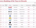 (Infographic) 100 thương hiệu giá trị nhất thế giới